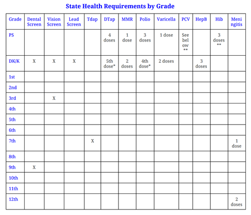 State Health Requirements