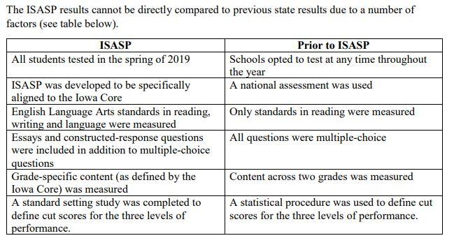 Comparing previous assessment with ISASP